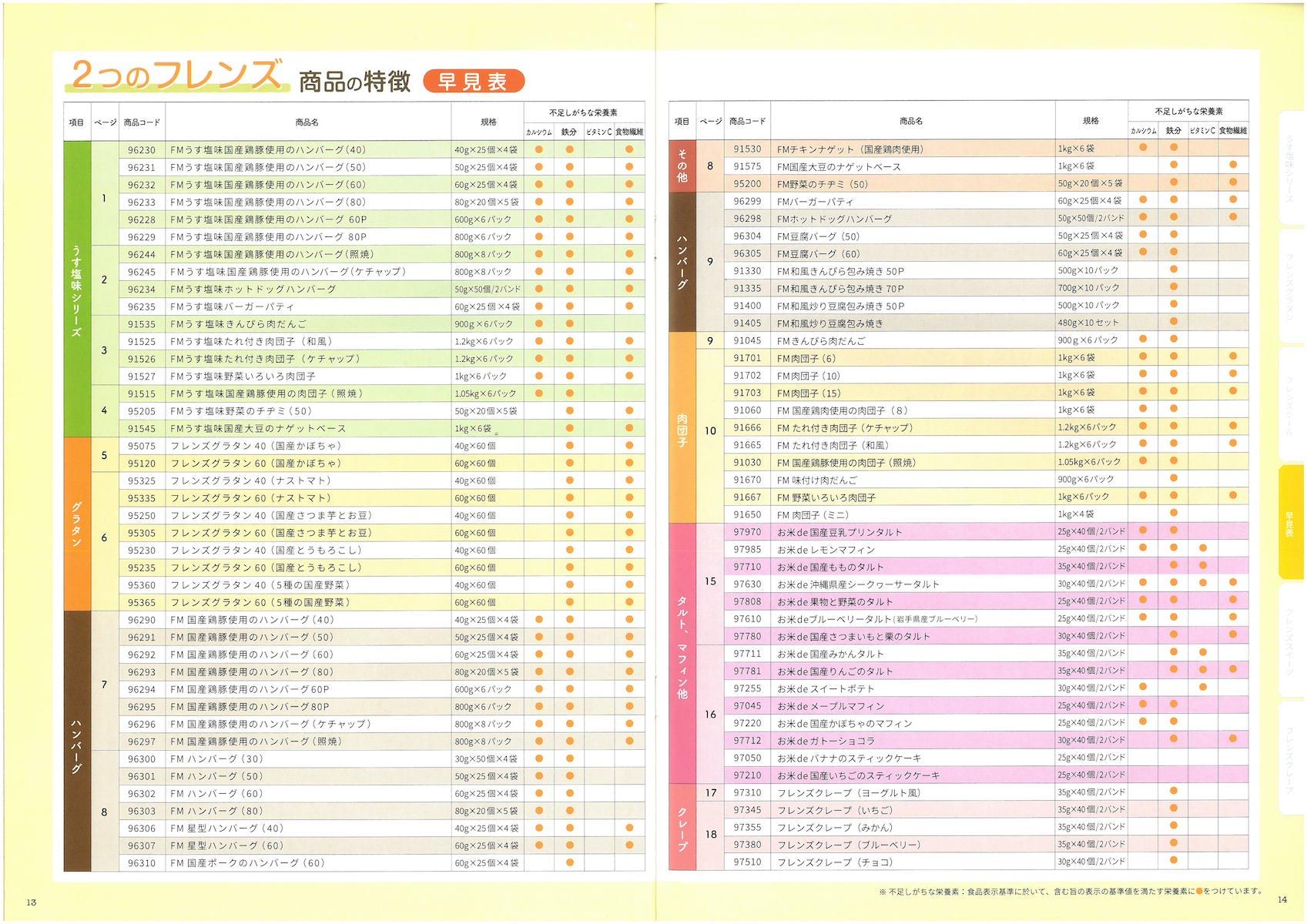日東ベスト2つのフレンズ総合カタログ2019